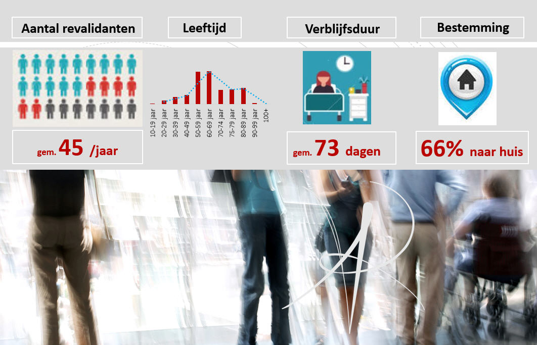 revalidatieziekenhuis revarte amputatie kliniek infographic
