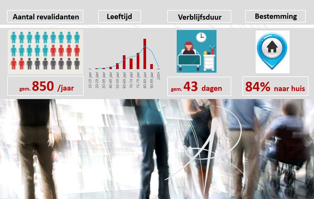 revalidatieziekenhuis RevArte locomotorische kliniek infographic